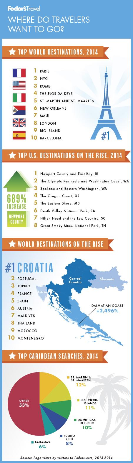 where do travelers want to go infographic
