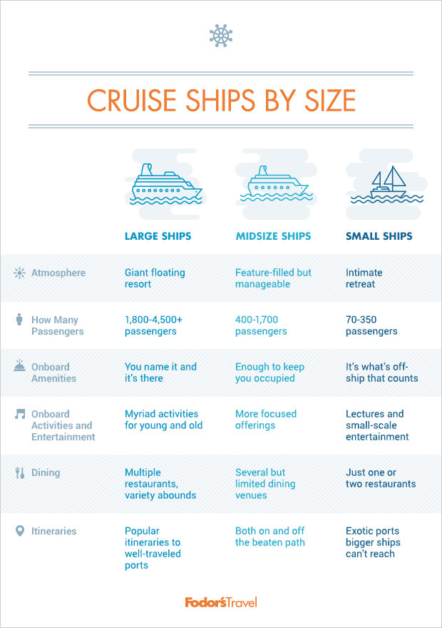 Cruise Ships By Size  Fodor39s Travel